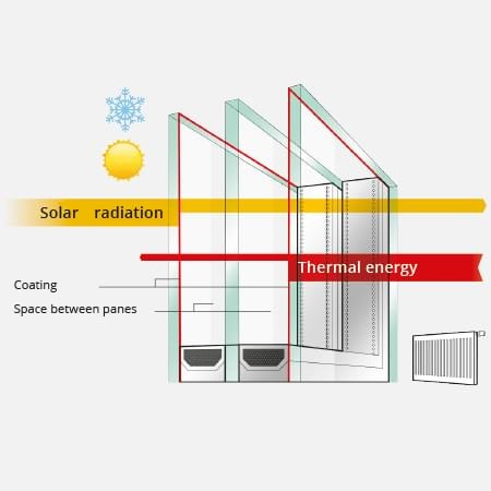 Triple Glazing Energy Savings Windows24