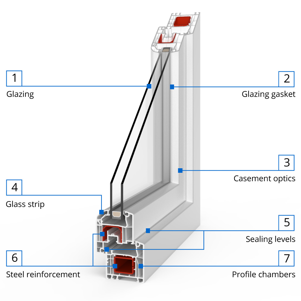 uPVC Window IDEAL® 4000