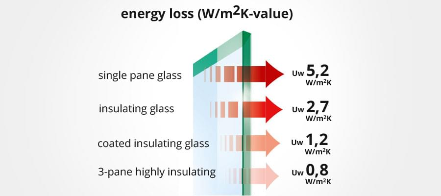 U-value / k-value depending on the type of glazing